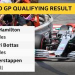 Monaco GP: Lewis Hamilton beats Valtteri Bottas to pole