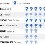 British Grand Prix: Lewis Hamilton seeks record sixth Silverstone win