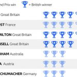 Valtteri Bottas on British GP pole position