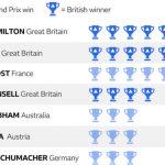 Lewis Hamilton wins record sixth British Grand Prix after Sebastian Vettel crash
