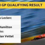 Russian GP: Leclerc takes fourth pole in a row