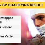 Mexican GP: Max Verstappen on pole as Valtteri Bottas crashes heavily