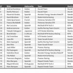 2020 FIM MotoGP™ World Championship Provisional Entry Lists