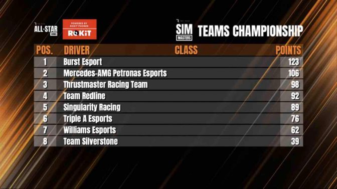 On the top after race 1 in season 2 of The Race All-Star Series – Number 1 & 8 in the driv